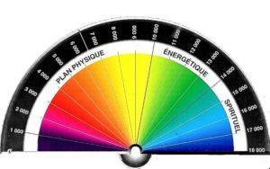 Le biomètre de Bovis – Comment mesurer les unités Bovis