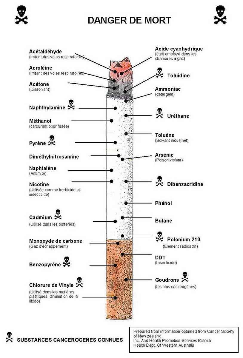 Substances toxiques d'une cigarette