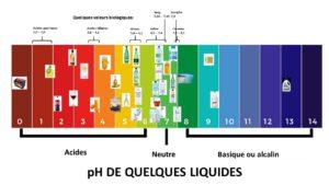 Propriétés chimiques de l'eau – Le pH de l'eau et des eaux minérales (Partie 3)