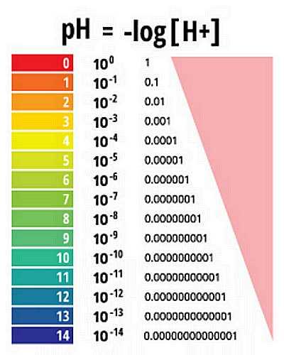 Logarithme du pH